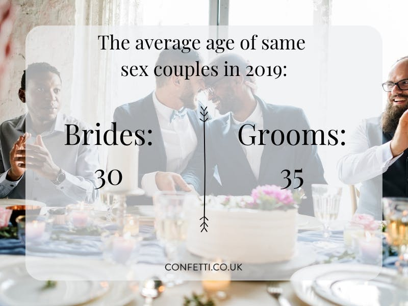 Average age of same sex couples
