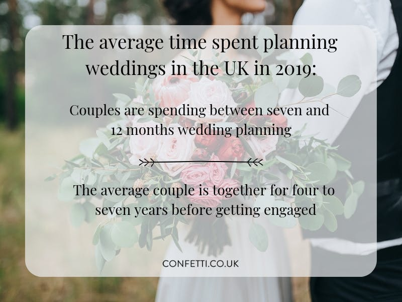 Average time spent wedding planning
