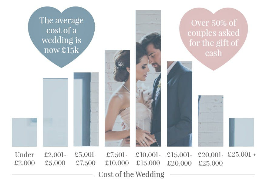 Average cost of a wedding infographic | Confett.co.uk